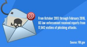 5 Red Flags of Phishing Emails: Think Before You Click
